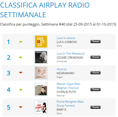 Luca Lo Stesso: primo posto in airplay!
